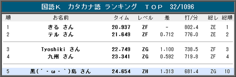 20140125_K_b_rank.png